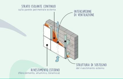 stratigrafia facciata ventilata